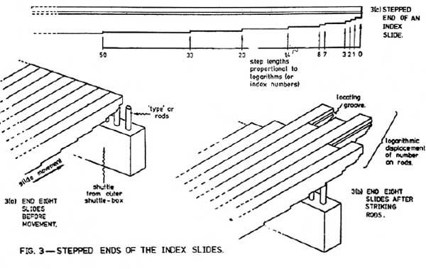 A scheme of the arithmetical unit