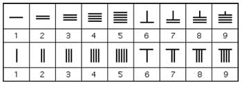 The chinese counting board