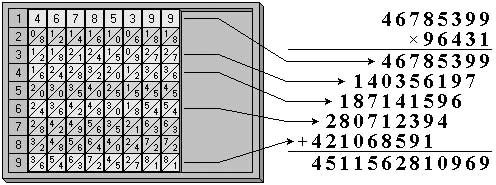 Multiplication of multidigital numbers