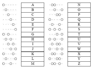 Baudot's six-unit code