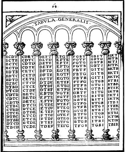 Llulls machine