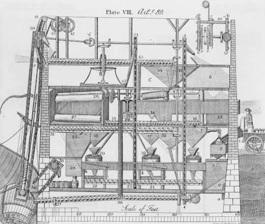 The patent drawing of Oliver Evans