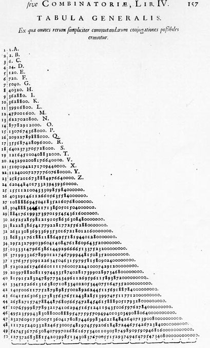 Ars Magna Sciendi table