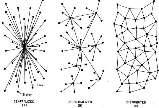 The network scheme of Baran