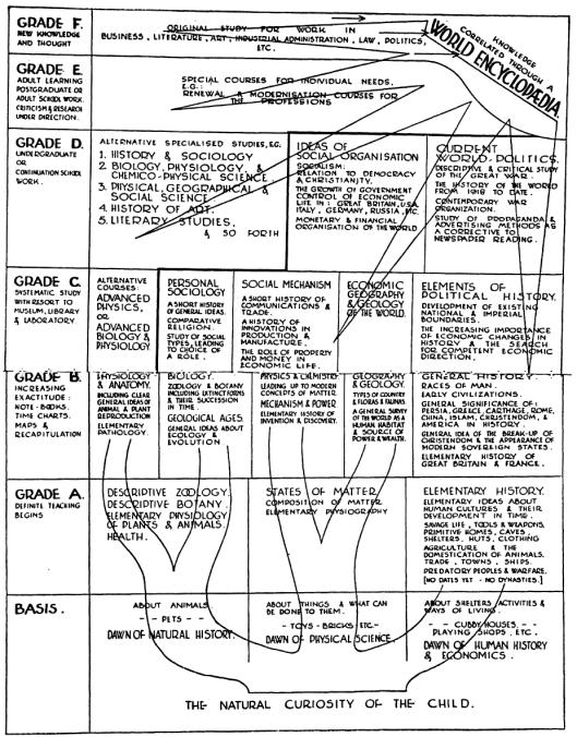 Herbert Wells' schema for education using the World Brain
