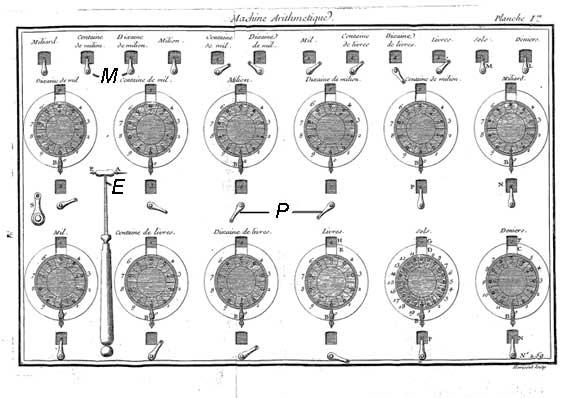 Arithmetical machine of Jean Lépine, front view