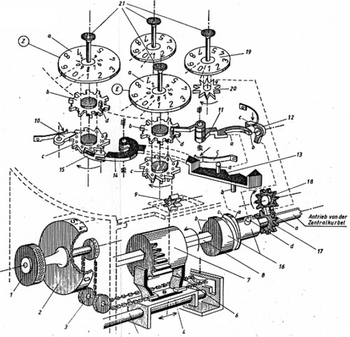 A drawing of the calculating machine of Müller from 1784