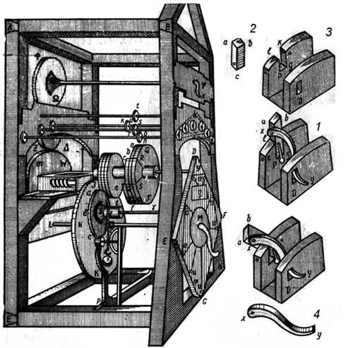 The calculating machine of Giovanni Poleni