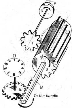 The stepped-drum mechanism created by Gottfried Wilhelm Leibniz