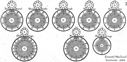 The adding device of Morland