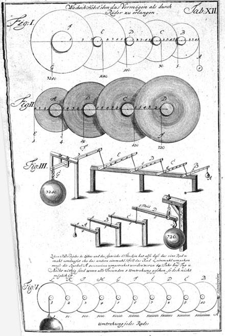 page from Theatrum Machinarum