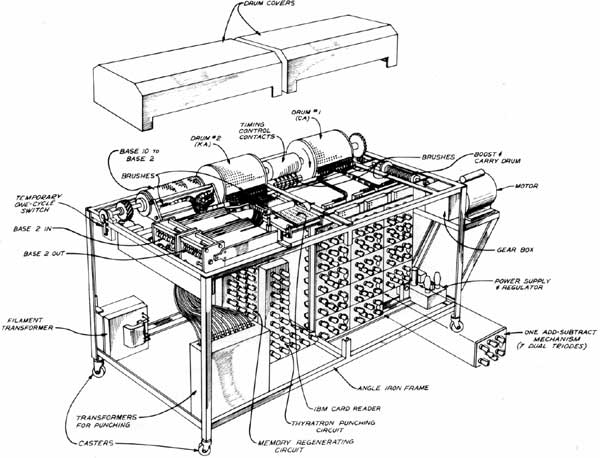 History Of Computers And Computing Birth Of The Modern Computer