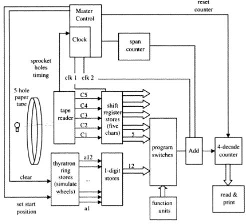 Colossus on in circuit diagram processor