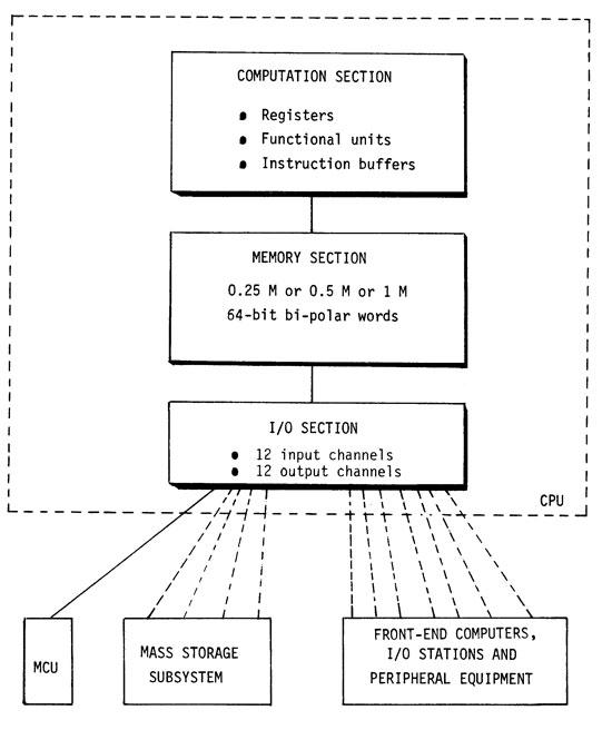 Cray-1 schema