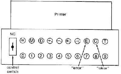 Drawing of the teletype of the Complex Number Computer