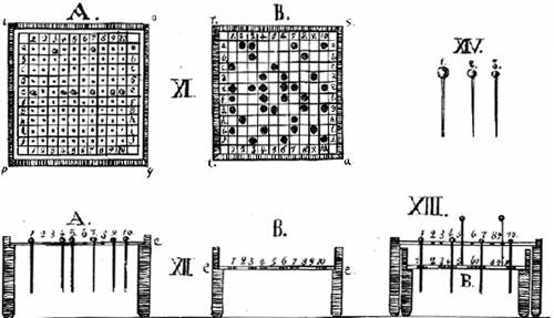 Flat Homeoscope of Korsakov