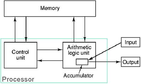 An example of von Neumann architecture