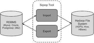 Apache Hbase diagram