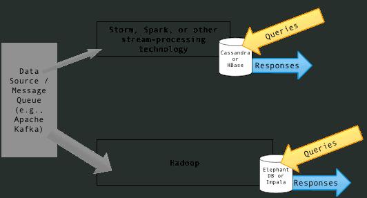 Apache hbase Diagram_of_Lambda_Architecture_