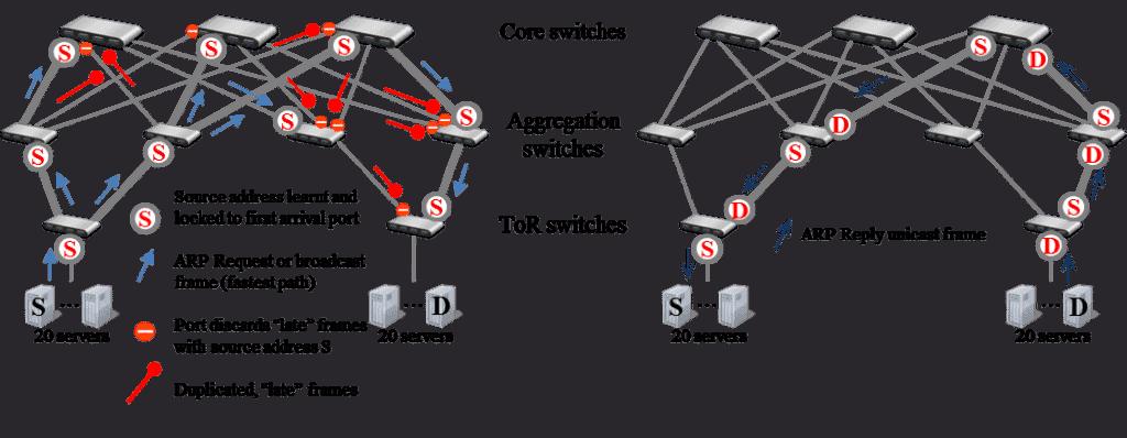 ARP path switches