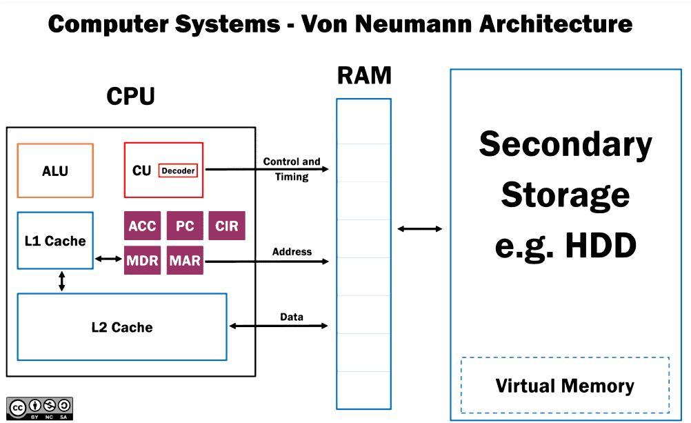 Von Neumann Architecture poster