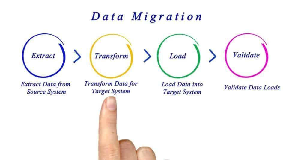 XML data sharing