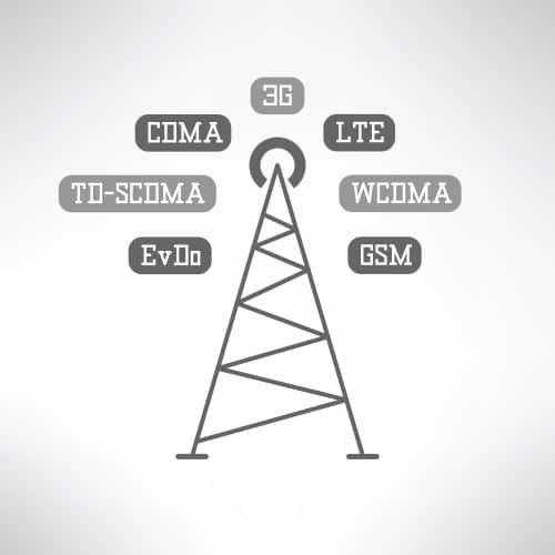 CDMA-GSM illustration