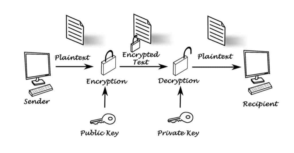 Public Key Cryptography diagram